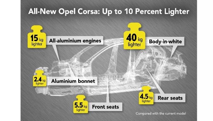 Opel-Corsa-infographic